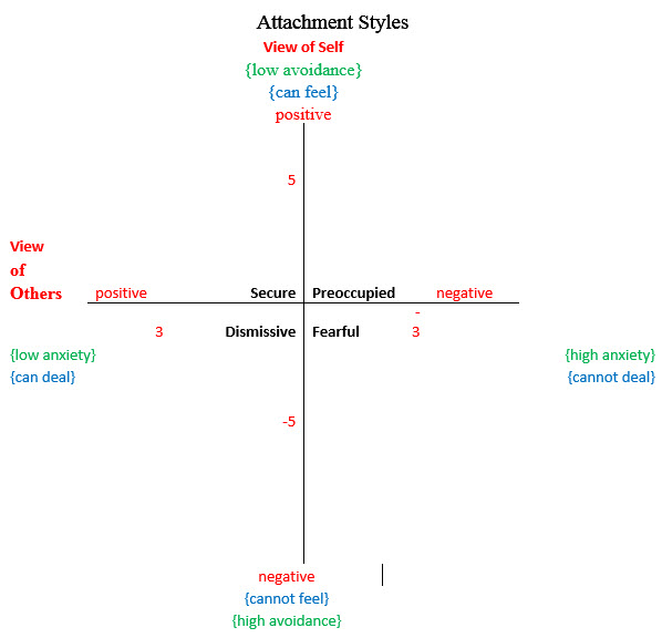 Attachment_Styles