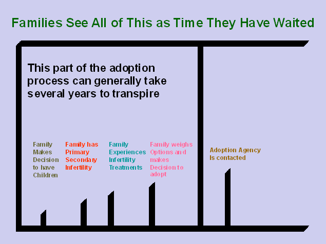 Families_Timeline